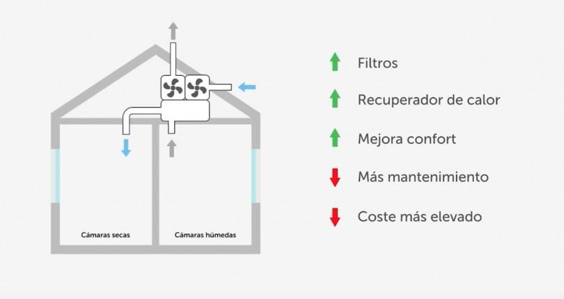 Ventilación mecánica controlada en nuestras casas.