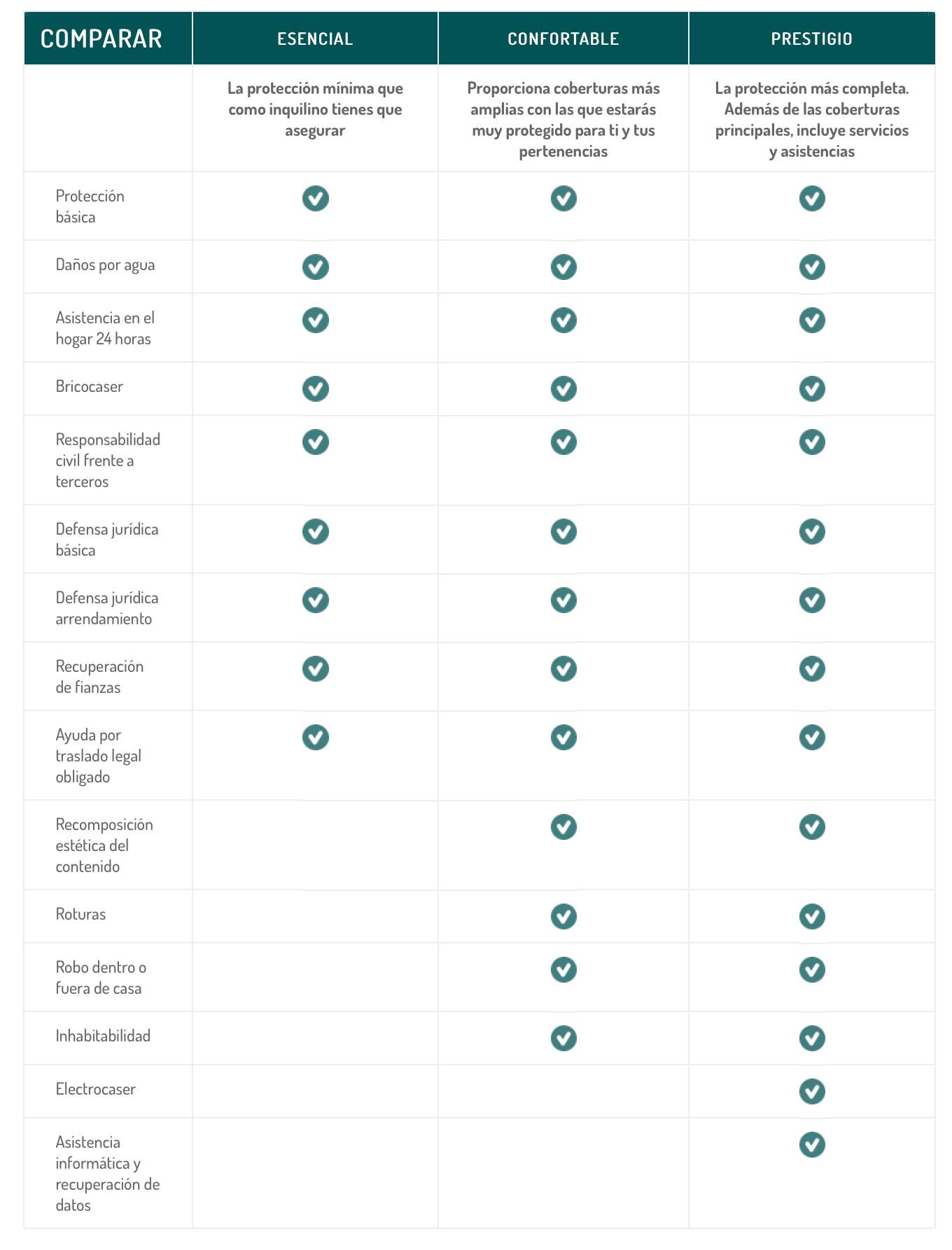 Comparación modalidades seguro Caser Inquilinos